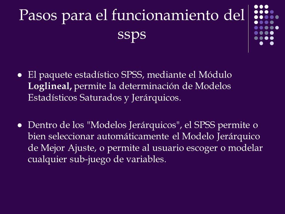Pasos para el funcionamiento del ssps El paquete estadístico SPSS, mediante el Módulo Loglineal, permite la determinación de Modelos Estadísticos Saturados y Jerárquicos.