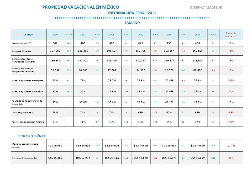 Concepto2006 % A/A 2007 % A/A 2008 % A/A 2009 % A/A 2010 % A/A 2011 % A/A Promedio 2006 vs 2011 Desarrollos con TC 381 12.4 403 5.8 409 1.5 429 4.9 45