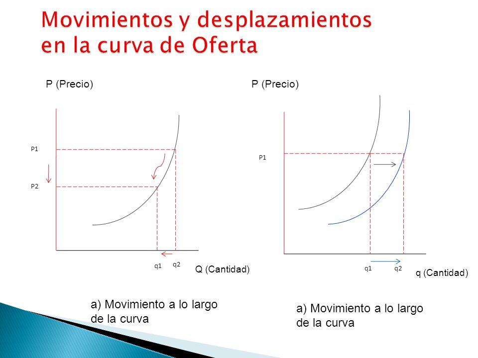 P (Precio) Q (Cantidad) q (Cantidad) P1 P2 q2 q1 a) Movimiento a lo largo de la curva P1 q1q2 a) Movimiento a lo largo de la curva