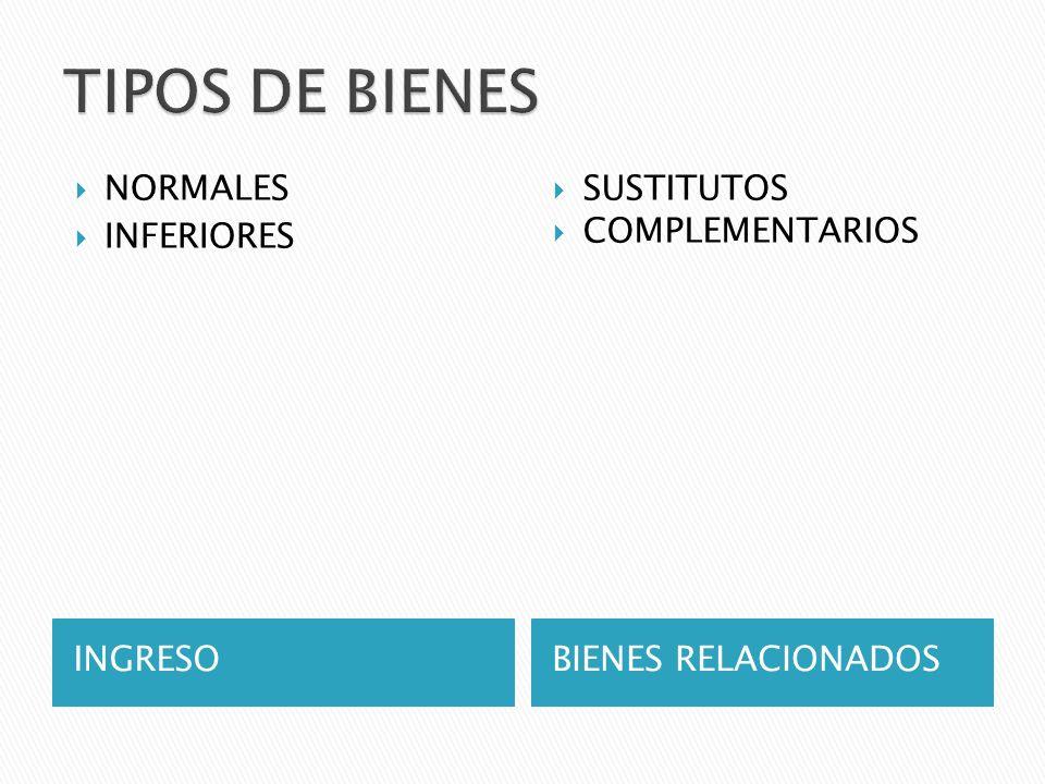 INGRESOBIENES RELACIONADOS NORMALES INFERIORES SUSTITUTOS COMPLEMENTARIOS
