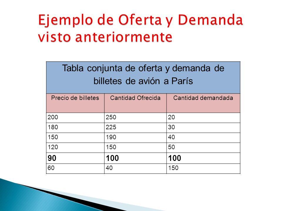 Tabla conjunta de oferta y demanda de billetes de avión a París Precio de billetesCantidad OfrecidaCantidad demandada 20025020 18022530 15019040 12015