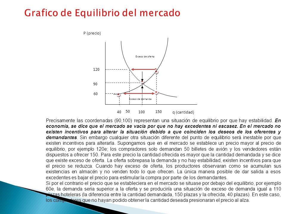 Precisamente las coordenadas (90,100) representan una situación de equilibrio por que hay estabilidad. En economía, se dice que el mercado se vacía po