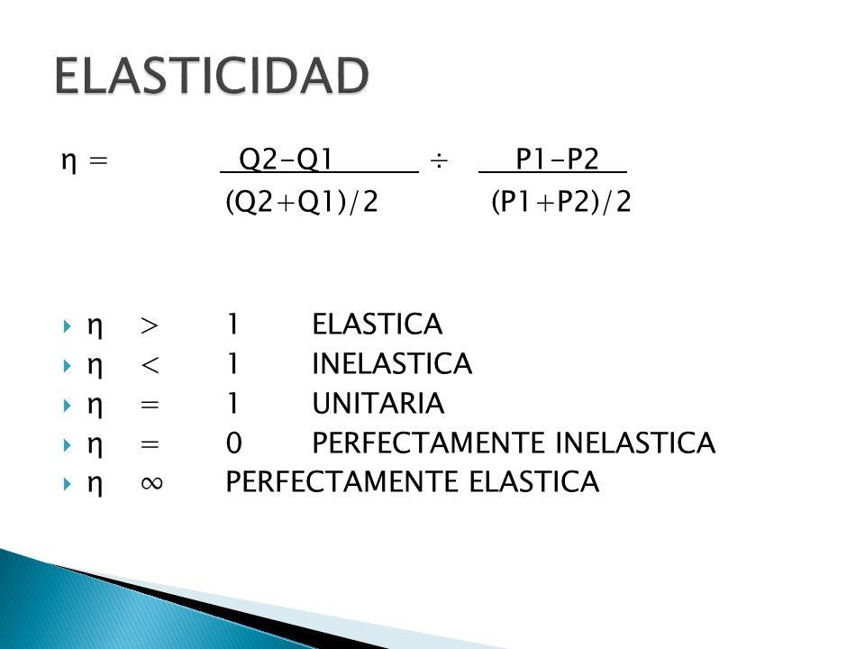 η = Q2-Q1 ÷ P1-P2 ` (Q2+Q1)/2 (P1+P2)/2 η > 1 ELASTICA η <1INELASTICA η =1UNITARIA η =0PERFECTAMENTE INELASTICA η PERFECTAMENTE ELASTICA