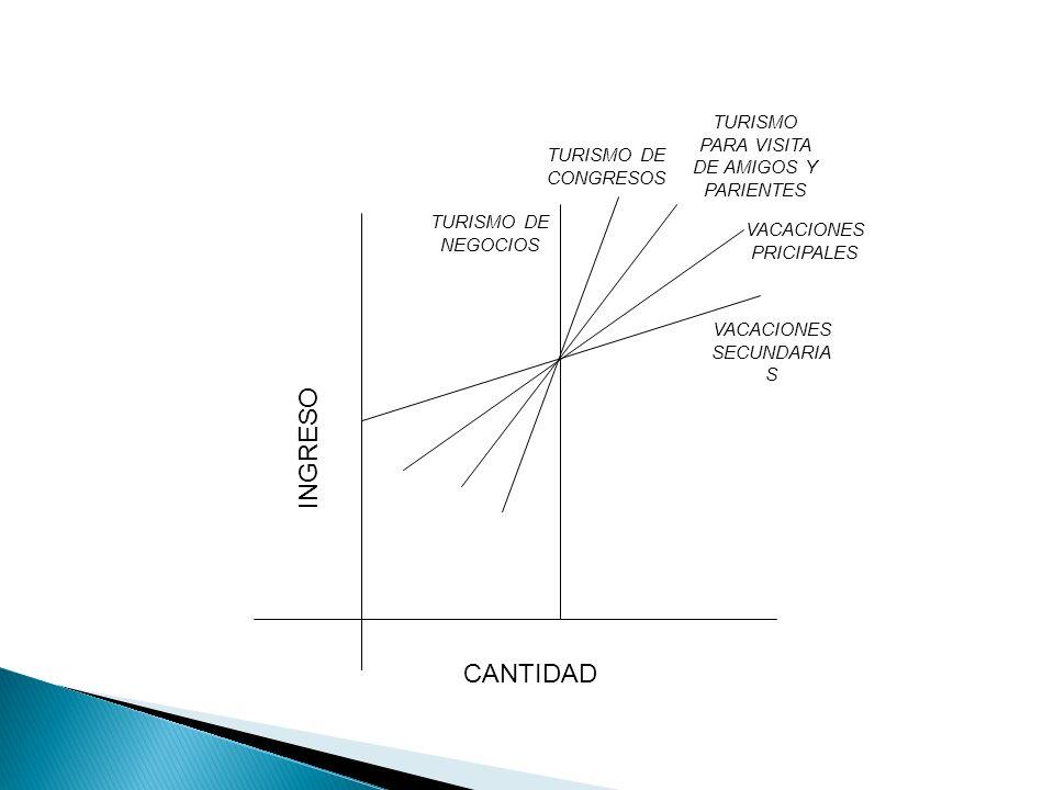 TURISMO DE NEGOCIOS TURISMO DE CONGRESOS CANTIDAD INGRESO TURISMO PARA VISITA DE AMIGOS Y PARIENTES VACACIONES PRICIPALES VACACIONES SECUNDARIA S