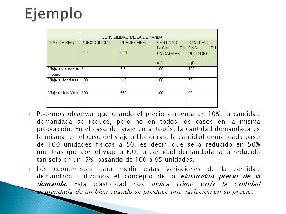 SENSIBILIDAD DE LA DEMANDA TIPO DE BIEN PRECIO INICIAL (Pi) PRECIO FINAL (Pf) CANTIDAD INICIAL EN UNIDADAES (qi) CANTIDAD FINAL EN UNIDADES (qf) Viaje