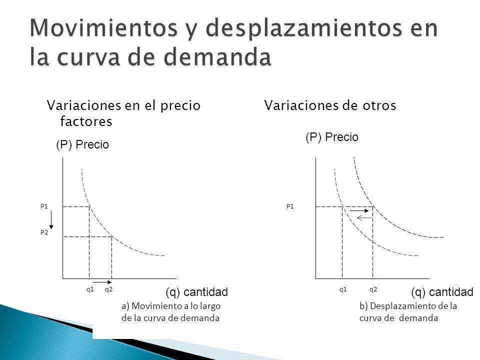 Variaciones en el precio Variaciones de otros factores P1 P2 P1 a) Movimiento a lo largo de la curva de demanda b) Desplazamiento de la curva de deman