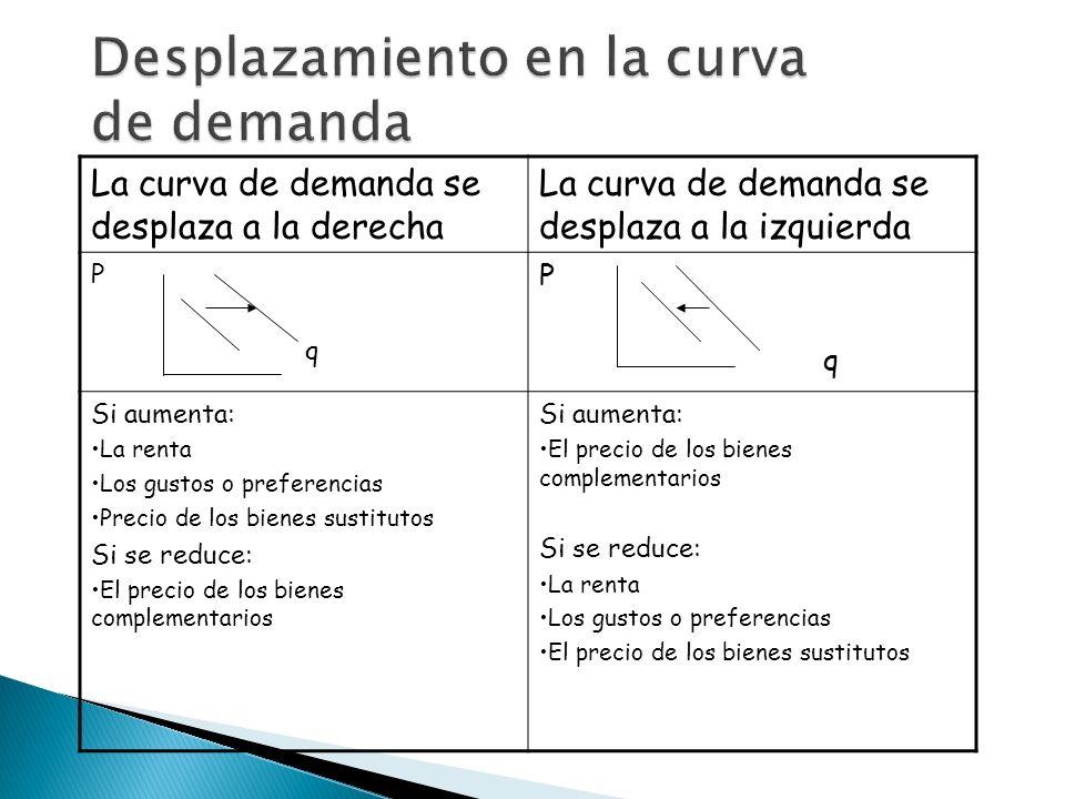 La curva de demanda se desplaza a la derecha La curva de demanda se desplaza a la izquierda P q P q Si aumenta: La renta Los gustos o preferencias Pre