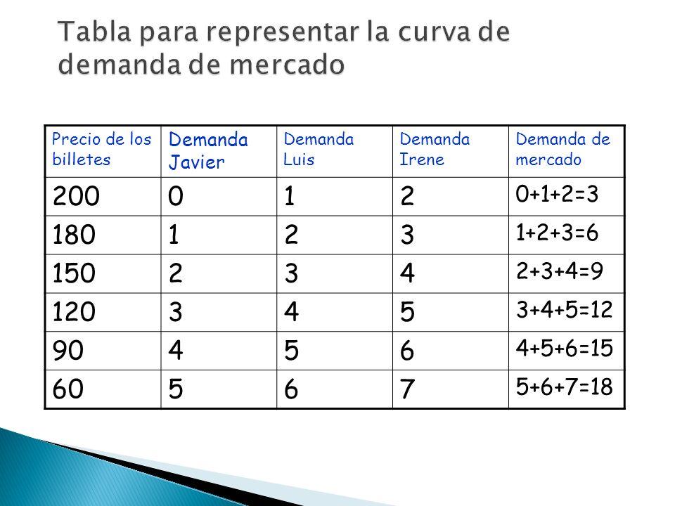 Precio de los billetes Demanda Javier Demanda Luis Demanda Irene Demanda de mercado 200012 0+1+2=3 180123 1+2+3=6 150234 2+3+4=9 120345 3+4+5=12 90456