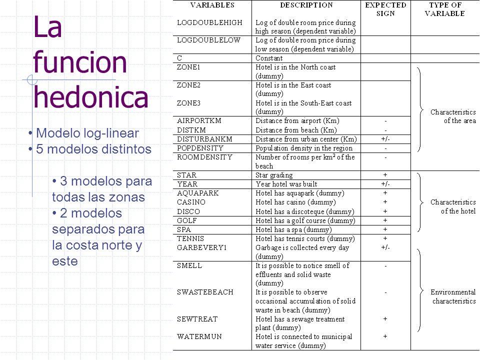 La funcion hedonica Modelo log-linear 5 modelos distintos 3 modelos para todas las zonas 2 modelos separados para la costa norte y este