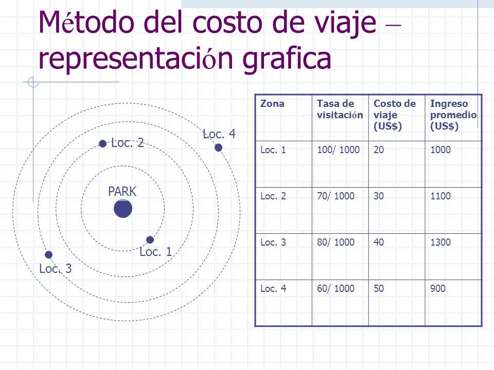 M é todo del costo de viaje – representaci ó n grafica Loc. 1 Loc. 3 Loc. 4 Loc. 2 PARK ZonaTasa de visitaci ó n Costo de viaje (US$) Ingreso promedio
