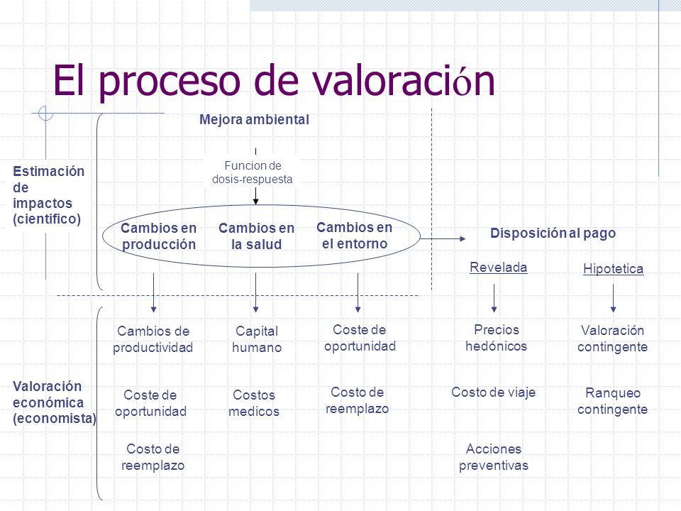 El proceso de valoraci ó n Disposición al pago Mejora ambiental Funcion de dosis-respuesta Cambios en la salud Cambios en producción Estimación de imp