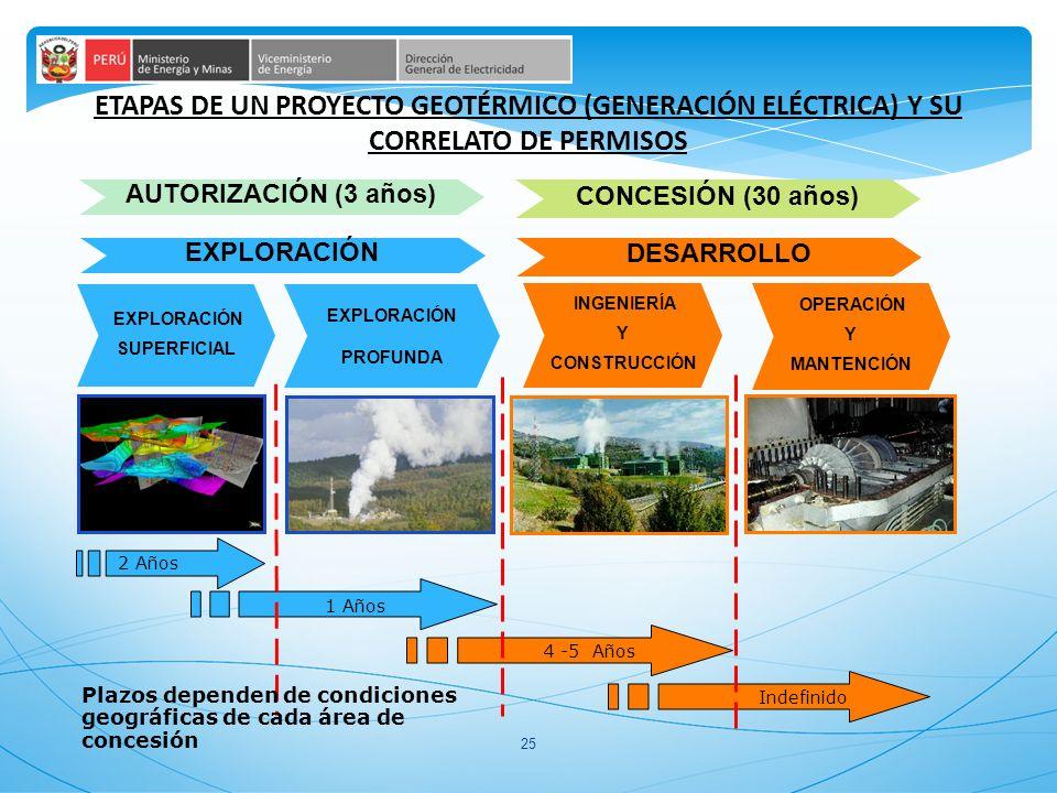 25 EXPLORACIÓN SUPERFICIAL EXPLORACIÓN PROFUNDA INGENIERÍA Y CONSTRUCCIÓN OPERACIÓN Y MANTENCIÓN EXPLORACIÓN DESARROLLO 2 Años 1 Años 4 -5 Años Indefinido Plazos dependen de condiciones geográficas de cada área de concesión ETAPAS DE UN PROYECTO GEOTÉRMICO (GENERACIÓN ELÉCTRICA) Y SU CORRELATO DE PERMISOS AUTORIZACIÓN (3 años) CONCESIÓN (30 años)