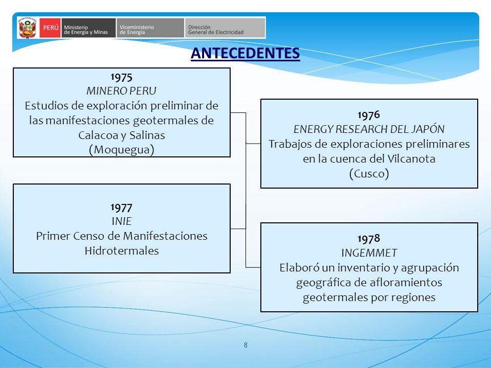19 PRINCIPALES ESTIMACIONES DEL PLAN MAESTRO DEPARTAMENTO POTENCIAL DEL RECURSO MW CAMPO PROMOSORIO OTRO CAMPO Tacna436132 Moquegua192.6140 Puno36.8268 Tacna - Moquegua79.43 744.8543 1287.8 MW 45% del Potencial del Perú