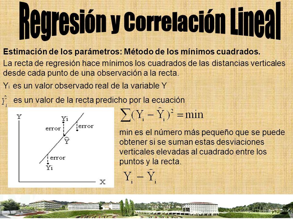Estimación de los parámetros: Método de los mínimos cuadrados. La recta de regresión hace mínimos los cuadrados de las distancias verticales desde cad