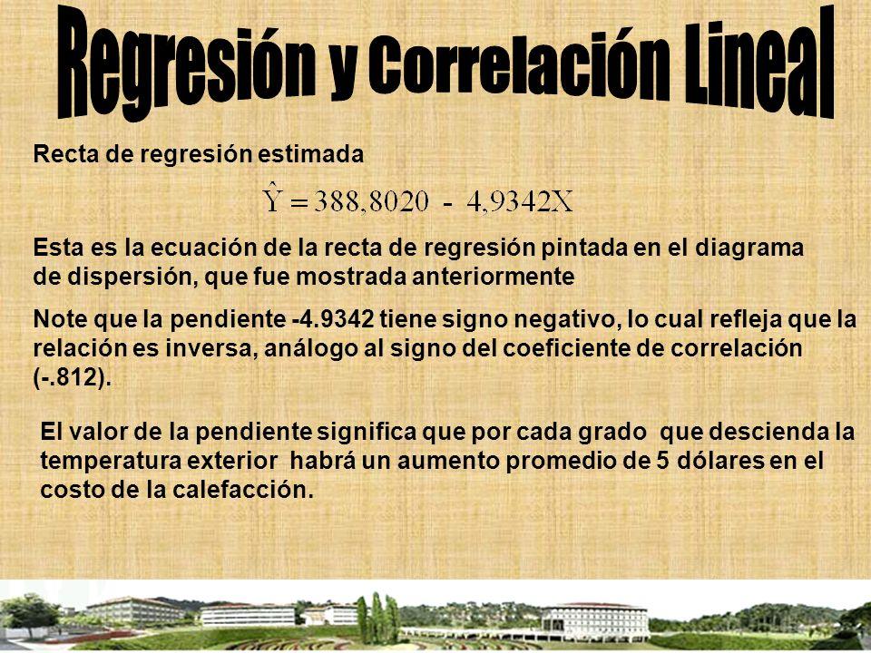 Recta de regresión estimada Esta es la ecuación de la recta de regresión pintada en el diagrama de dispersión, que fue mostrada anteriormente Note que