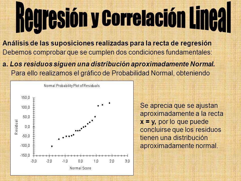 Análisis de las suposiciones realizadas para la recta de regresión Debemos comprobar que se cumplen dos condiciones fundamentales: a. Los residuos sig