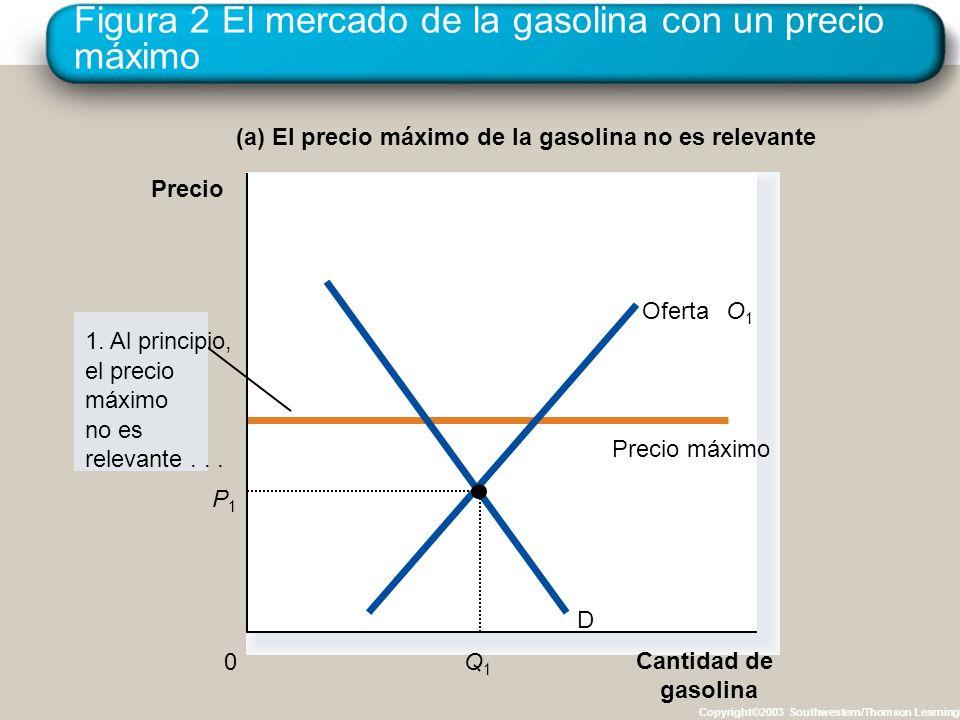 Figura 2 El mercado de la gasolina con un precio máximo Copyright©2003 Southwestern/Thomson Learning (a) El precio máximo de la gasolina no es relevan