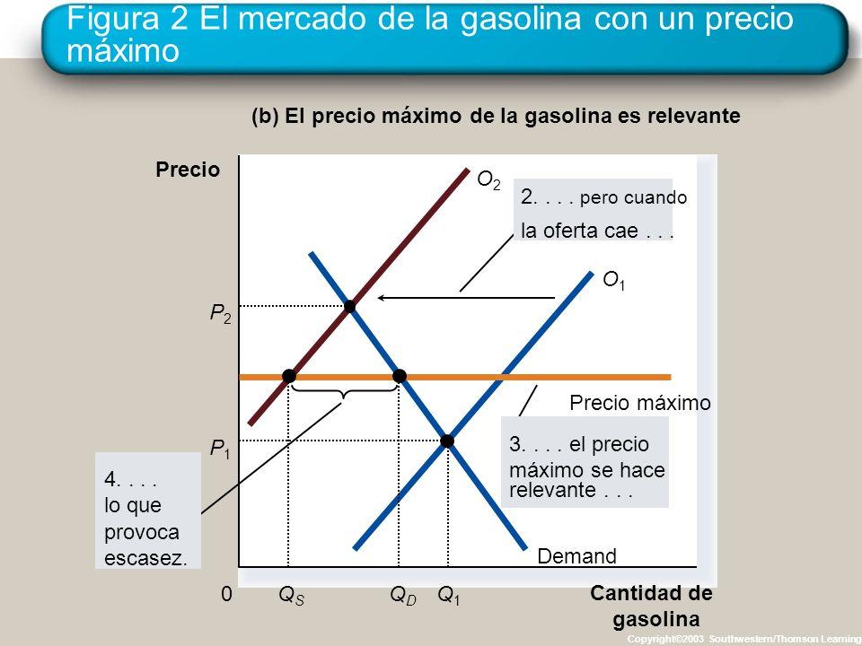 Figura 2 El mercado de la gasolina con un precio máximo Copyright©2003 Southwestern/Thomson Learning (b) El precio máximo de la gasolina es relevante