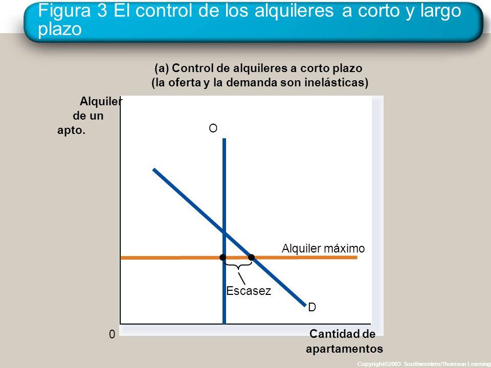 Figura 3 El control de los alquileres a corto y largo plazo Copyright©2003 Southwestern/Thomson Learning (a) Control de alquileres a corto plazo (la o