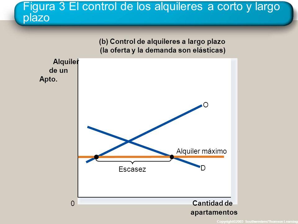 Figura 3 El control de los alquileres a corto y largo plazo Copyright©2003 Southwestern/Thomson Learning (b) Control de alquileres a largo plazo (la o