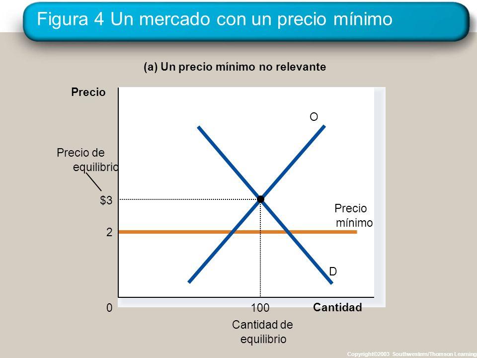 Figura 4 Un mercado con un precio mínimo Copyright©2003 Southwestern/Thomson Learning (a) Un precio mínimo no relevante Cantidad 0 Precio Cantidad de
