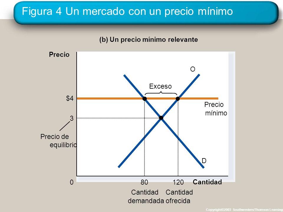 Figura 4 Un mercado con un precio mínimo Copyright©2003 Southwestern/Thomson Learning (b) Un precio mínimo relevante Cantidad 0 Precio D O $4 Precio m