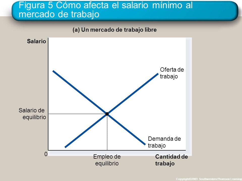 Figura 5 Cómo afecta el salario mínimo al mercado de trabajo Copyright©2003 Southwestern/Thomson Learning Cantidad de trabajo Salario 0 Demanda de tra