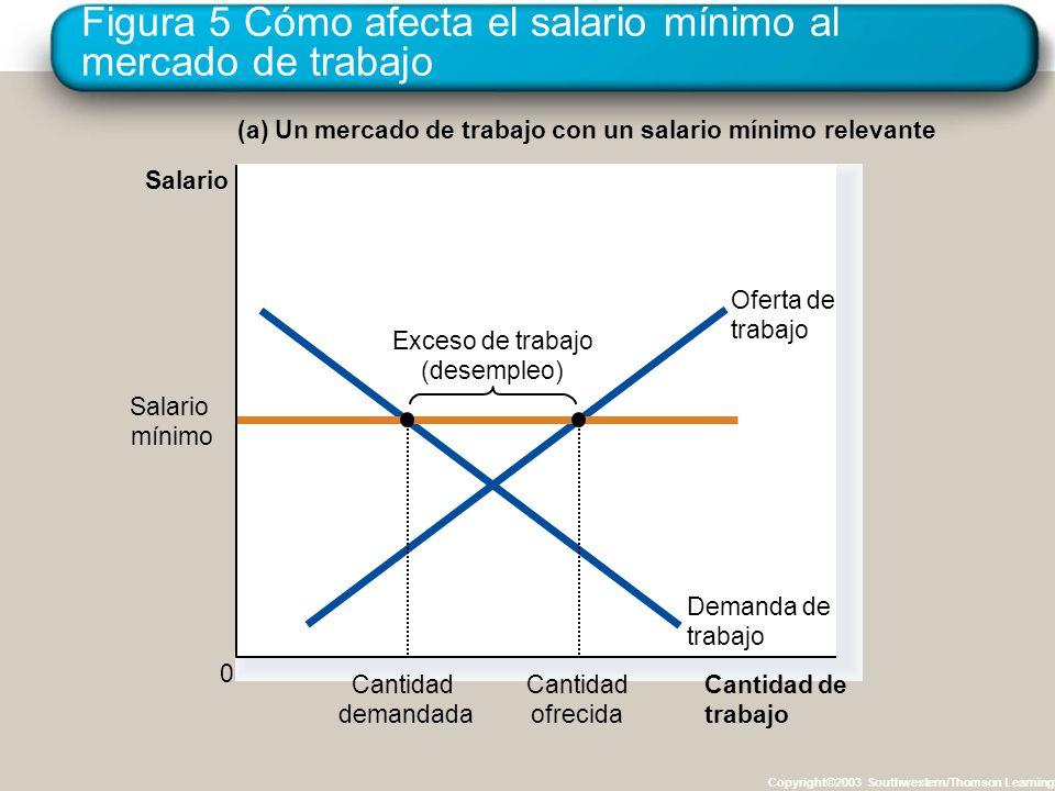 Figura 5 Cómo afecta el salario mínimo al mercado de trabajo Copyright©2003 Southwestern/Thomson Learning Cantidad de trabajo Salario 0 Oferta de trab