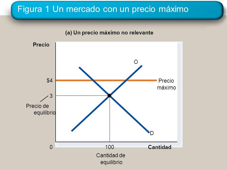 Figura 1 Un mercado con un precio máximo (a) Un precio máximo no relevante Cantidad 0 Precio Cantidad de equilibrio $4 Precio máximo Precio de equilib