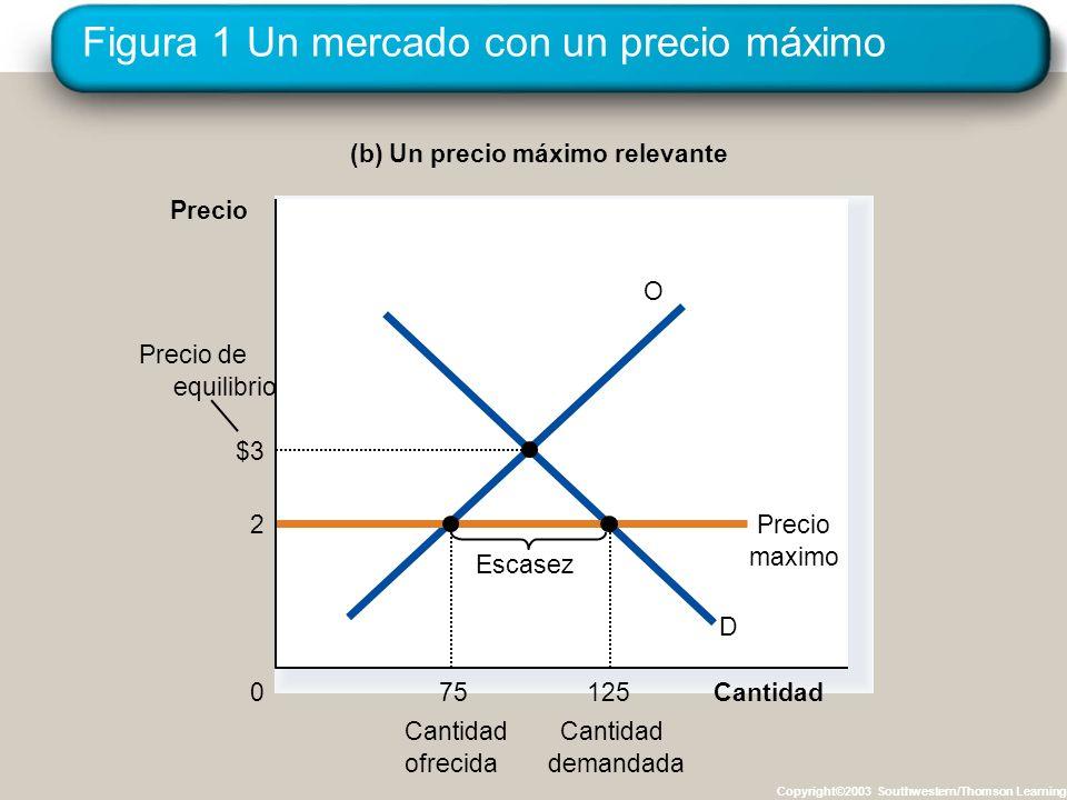 Los precios mínimos: Cómo afectan al resultado del mercado Un precio mínimo relevante genera: –un equilibrio forzado: p min es el precio vigente –exceso de oferta o abundancia: Q D < Q O.