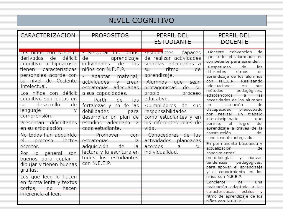 CARACTERIZACIONPROPOSITOSPERFIL DEL ESTUDIANTE PERFIL DEL DOCENTE Los niños con N.E.E.P. derivadas de déficit cognitivo o hipoacusia tienen caracterís