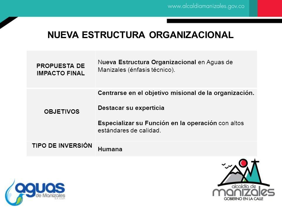 PROPUESTA DE IMPACTO FINAL Nueva Estructura Organizacional en Aguas de Manizales (énfasis técnico). OBJETIVOS Centrarse en el objetivo misional de la