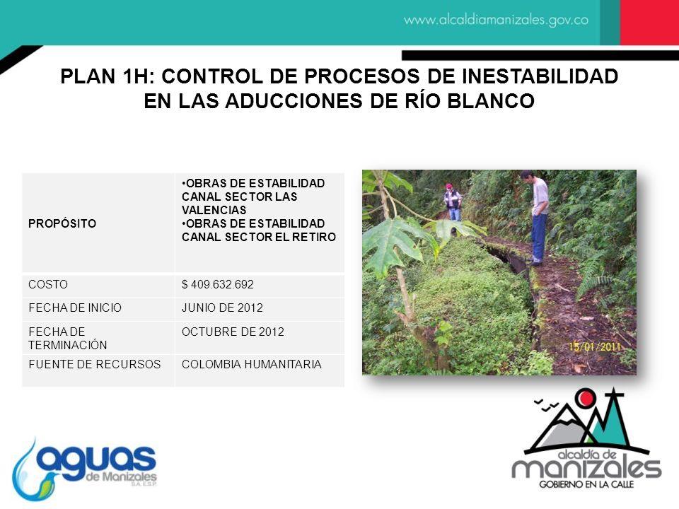 PROPÓSITO OBRAS DE ESTABILIDAD CANAL SECTOR LAS VALENCIAS OBRAS DE ESTABILIDAD CANAL SECTOR EL RETIRO COSTO$ 409.632.692 FECHA DE INICIOJUNIO DE 2012 FECHA DE TERMINACIÓN OCTUBRE DE 2012 FUENTE DE RECURSOSCOLOMBIA HUMANITARIA PLAN 1H: CONTROL DE PROCESOS DE INESTABILIDAD EN LAS ADUCCIONES DE RÍO BLANCO