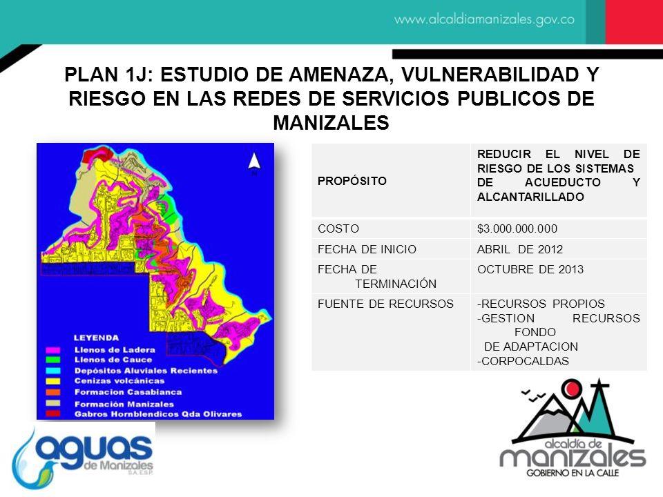 PROPÓSITO REDUCIR EL NIVEL DE RIESGO DE LOS SISTEMAS DE ACUEDUCTO Y ALCANTARILLADO COSTO$3.000.000.000 FECHA DE INICIOABRIL DE 2012 FECHA DE TERMINACIÓN OCTUBRE DE 2013 FUENTE DE RECURSOS-RECURSOS PROPIOS -GESTION RECURSOS FONDO DE ADAPTACION -CORPOCALDAS PLAN 1J: ESTUDIO DE AMENAZA, VULNERABILIDAD Y RIESGO EN LAS REDES DE SERVICIOS PUBLICOS DE MANIZALES