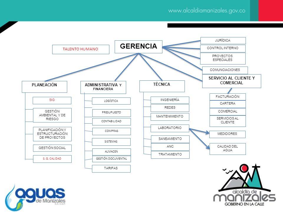 SERVICIO AL CLIENTE Y COMERCIAL PLANEACIÓN SIG GESTIÓN AMBIENTAL Y DE RIESGO PLANIFICACIÓN Y ESTRUCTURACIÓN DE PROYECTOS GESTIÓN SOCIAL TÉCNICA INGENI