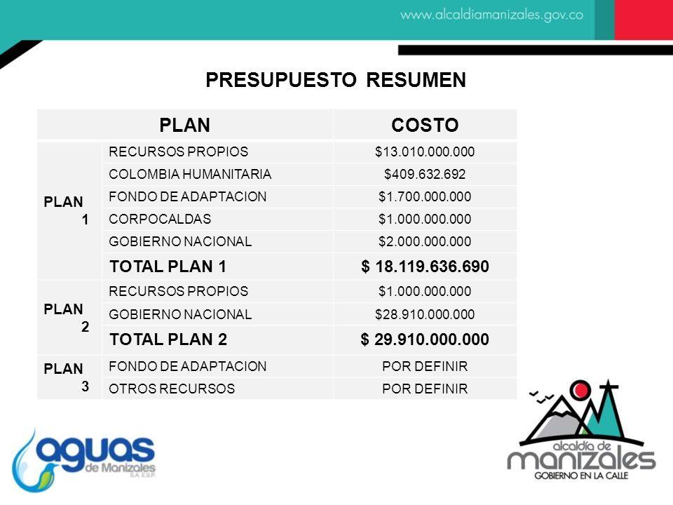 PLANCOSTO PLAN 1 RECURSOS PROPIOS$13.010.000.000 COLOMBIA HUMANITARIA$409.632.692 FONDO DE ADAPTACION$1.700.000.000 CORPOCALDAS$1.000.000.000 GOBIERNO NACIONAL$2.000.000.000 TOTAL PLAN 1$ 18.119.636.690 PLAN 2 RECURSOS PROPIOS$1.000.000.000 GOBIERNO NACIONAL$28.910.000.000 TOTAL PLAN 2$ 29.910.000.000 PLAN 3 FONDO DE ADAPTACIONPOR DEFINIR OTROS RECURSOSPOR DEFINIR PRESUPUESTO RESUMEN