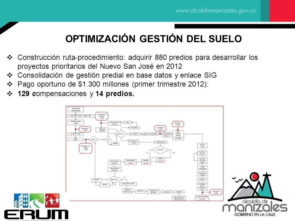Construcción ruta-procedimiento: adquirir 880 predios para desarrollar los proyectos prioritarios del Nuevo San José en 2012 Consolidación de gestión