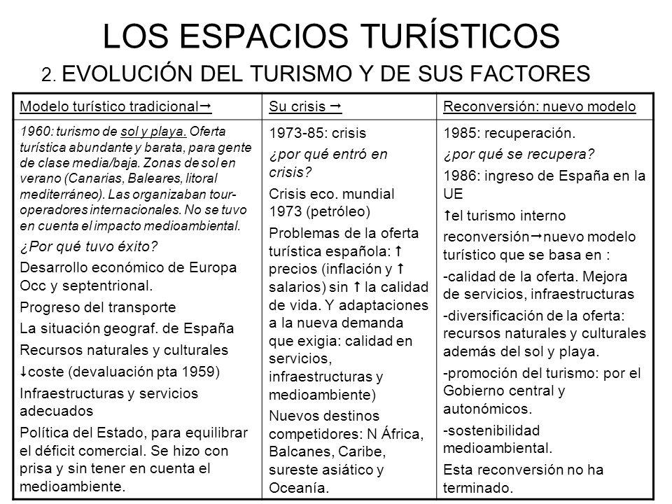 LOS ESPACIOS TURÍSTICOS 2. EVOLUCIÓN DEL TURISMO Y DE SUS FACTORES Modelo turístico tradicional Su crisis Reconversión: nuevo modelo 1960: turismo de