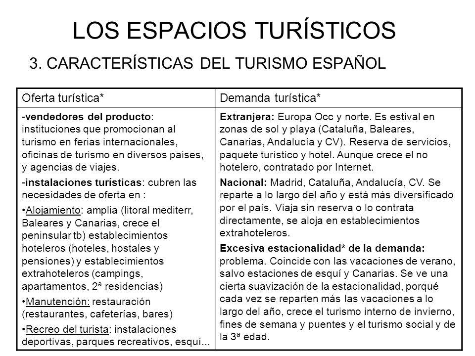 LOS ESPACIOS TURÍSTICOS 3. CARACTERÍSTICAS DEL TURISMO ESPAÑOL Oferta turística*Demanda turística* -vendedores del producto: instituciones que promoci
