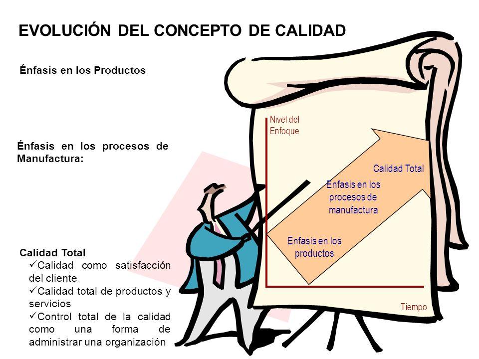 CONCEPCIÓN TRADICIONAL Orientada al producto exclusivamente La responsabilidad de la calidad es de la unidad que la controla La calidad es establecida por el fabricante La calidad pretende la detección de fallas Exigencias de niveles de calidad aceptables La calidad cuesta La calidad significa inspección Predomina la cantidad sobre la calidad CONCEPTO DE CALIDAD TOTAL CONCEPCIÓN MODERNA Calidad afecta toda la productividad de la empresa La responsabilidad de la calidad es de todos La calidad es establecida por el cliente La calidad pretende la prevención de fallas Cero errores, hacerlo bien desde la primera vez La calidad es rentable La calidad significa satisfacción Predomina la calidad sobre la cantidad