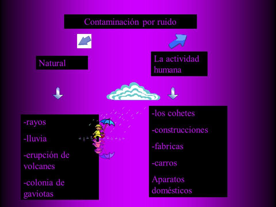 Contaminación por ruido Natural La actividad humana -rayos -lluvia -erupción de volcanes -colonia de gaviotas -los cohetes -construcciones -fabricas -