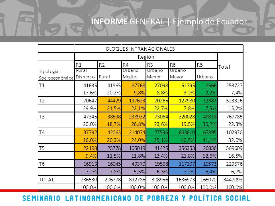 INFORME GENERAL | Ejemplo de Ecuador