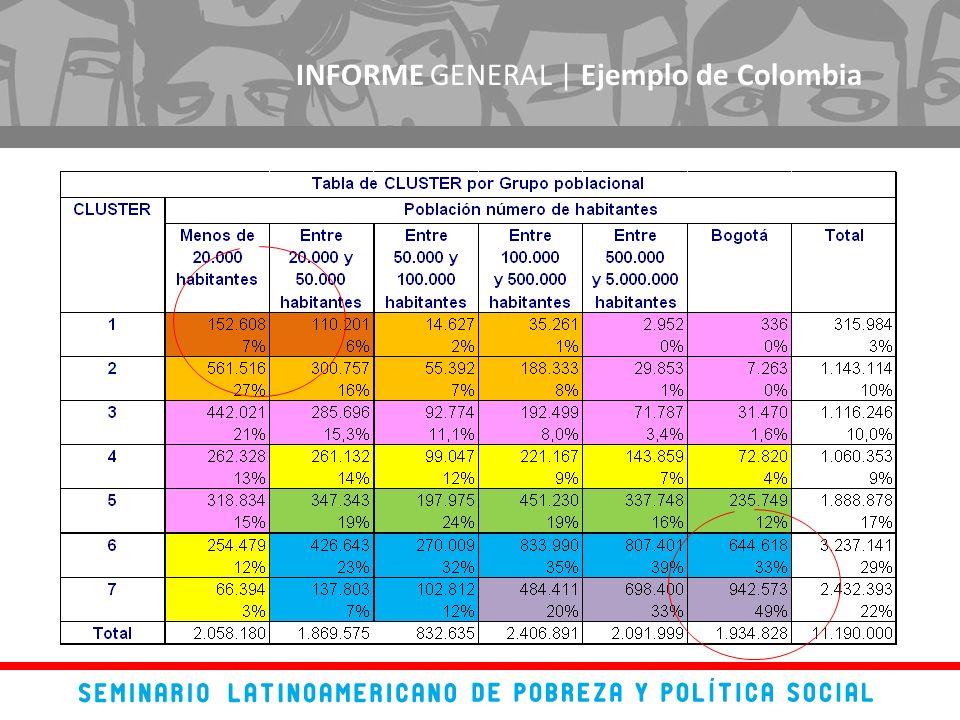 INFORME GENERAL | Ejemplo de Colombia