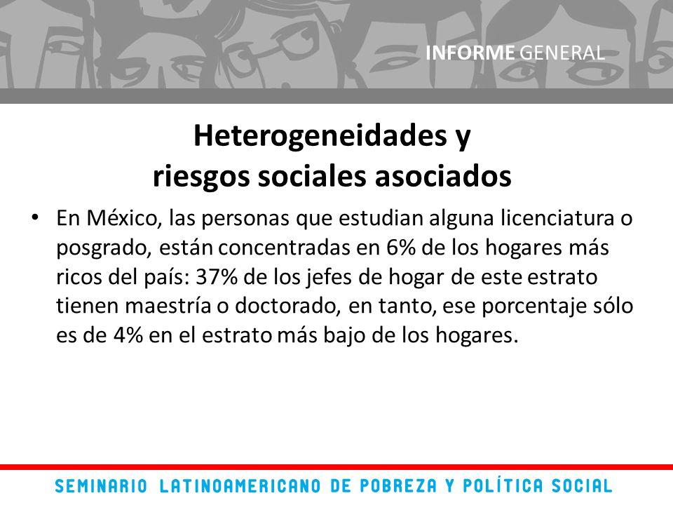 En México, las personas que estudian alguna licenciatura o posgrado, están concentradas en 6% de los hogares más ricos del país: 37% de los jefes de hogar de este estrato tienen maestría o doctorado, en tanto, ese porcentaje sólo es de 4% en el estrato más bajo de los hogares.
