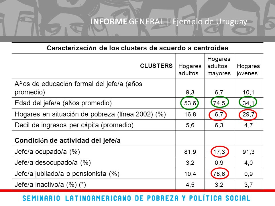 INFORME GENERAL | Ejemplo de Uruguay Caracterizaci ó n de los clusters de acuerdo a centroides CLUSTERSHogares adultos Hogares adultos mayores Hogares
