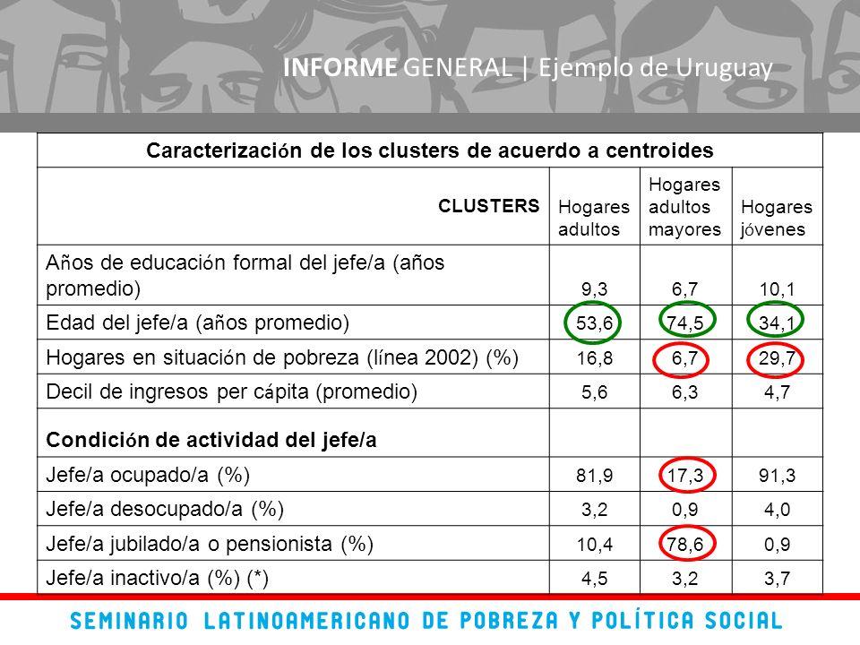 INFORME GENERAL | Ejemplo de Uruguay Caracterizaci ó n de los clusters de acuerdo a centroides CLUSTERSHogares adultos Hogares adultos mayores Hogares j ó venes A ñ os de educaci ó n formal del jefe/a (años promedio) 9,36,710,1 Edad del jefe/a (a ñ os promedio) 53,674,534,1 Hogares en situaci ó n de pobreza (l í nea 2002) (%) 16,86,729,7 Decil de ingresos per c á pita (promedio) 5,66,34,7 Condici ó n de actividad del jefe/a Jefe/a ocupado/a (%) 81,917,391,3 Jefe/a desocupado/a (%) 3,20,94,0 Jefe/a jubilado/a o pensionista (%) 10,478,60,9 Jefe/a inactivo/a (%) (*) 4,53,23,7
