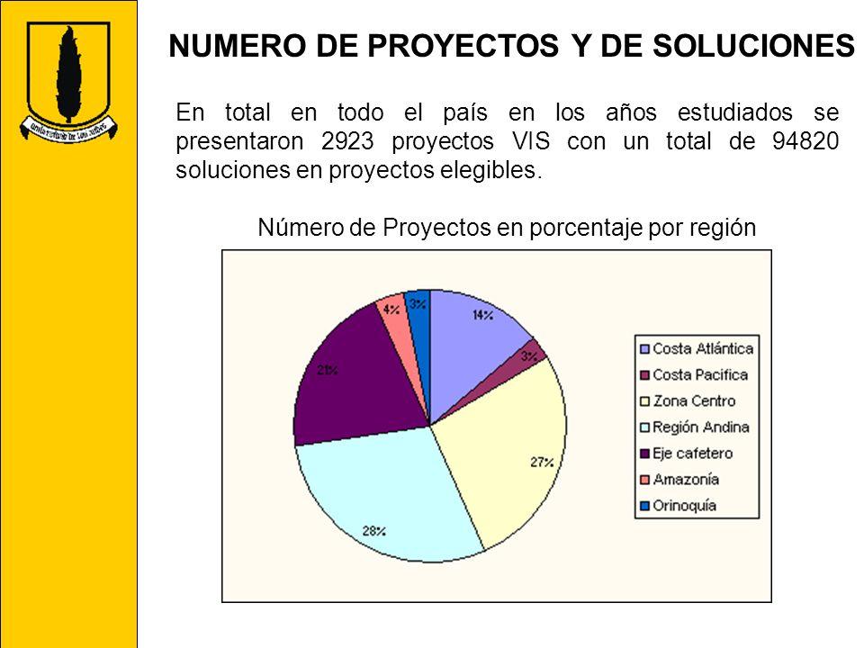 NUMERO DE PROYECTOS Y DE SOLUCIONES En total en todo el país en los años estudiados se presentaron 2923 proyectos VIS con un total de 94820 soluciones