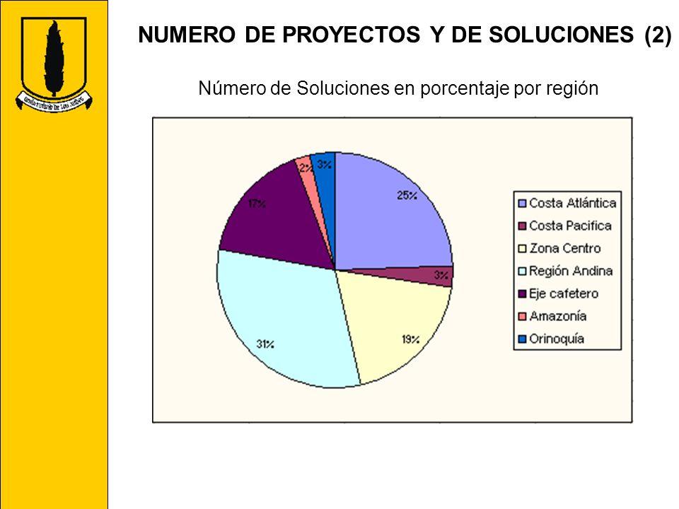 NUMERO DE PROYECTOS Y DE SOLUCIONES (2) Número de Soluciones en porcentaje por región