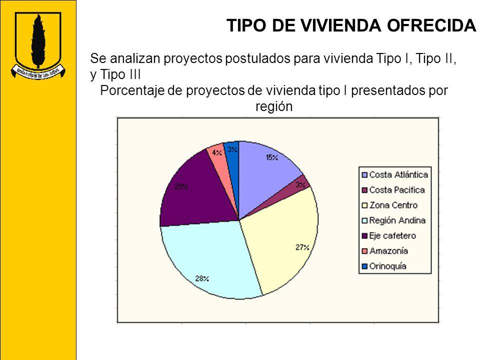 TIPO DE VIVIENDA OFRECIDA Se analizan proyectos postulados para vivienda Tipo I, Tipo II, y Tipo III Porcentaje de proyectos de vivienda tipo I presen