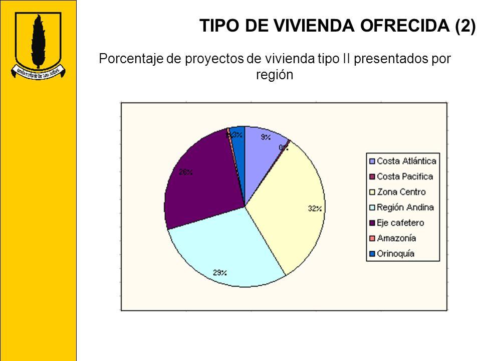 TIPO DE VIVIENDA OFRECIDA (2) Porcentaje de proyectos de vivienda tipo II presentados por región